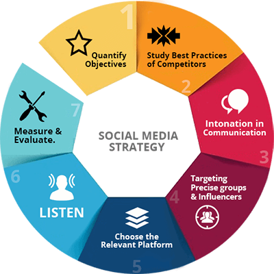 Social Media Marketing Boston