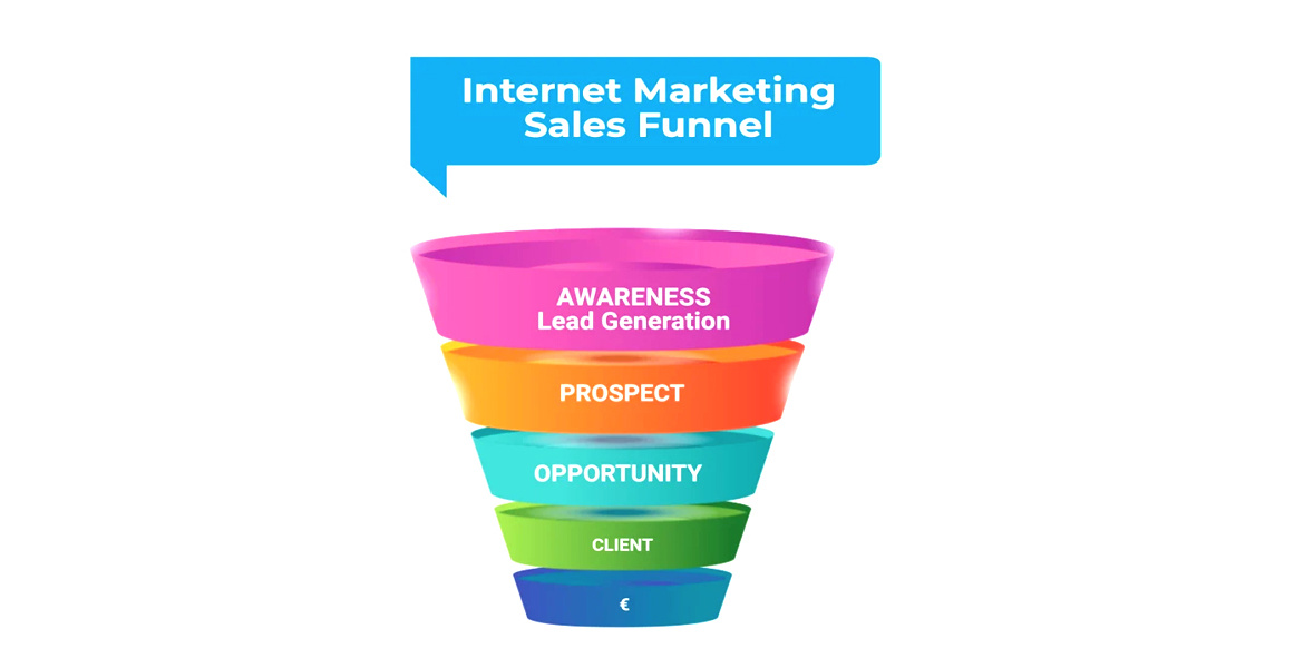 Building Sales Funnels that Convert can Save your Business!