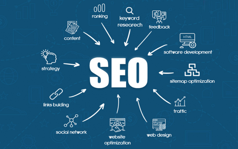 Unleash the power of SEO marketing and boost ROI
